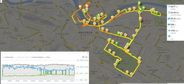 Dresden Marathon Route Statistik 2013