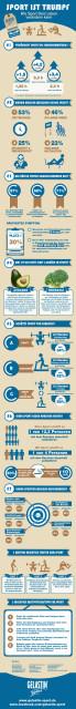 Infografik Sport ist Trumpf