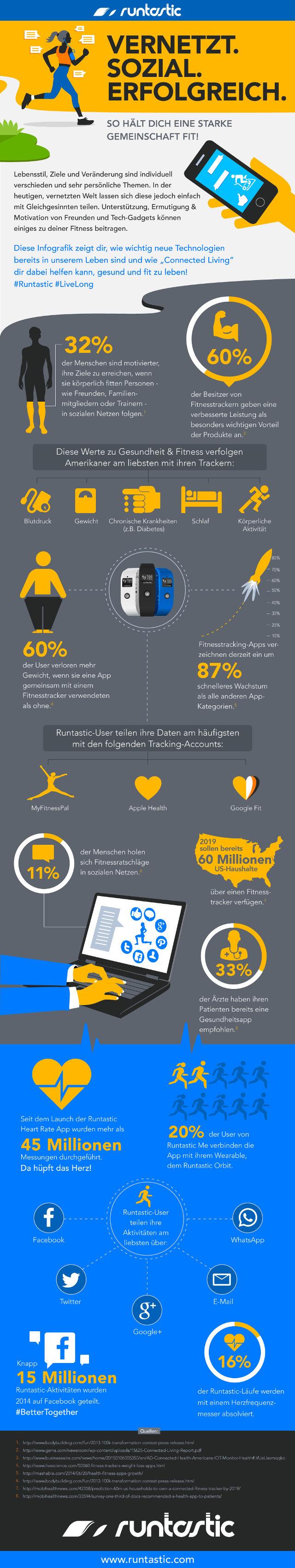 runtastic infografik sozial vernetzt erfolgreich