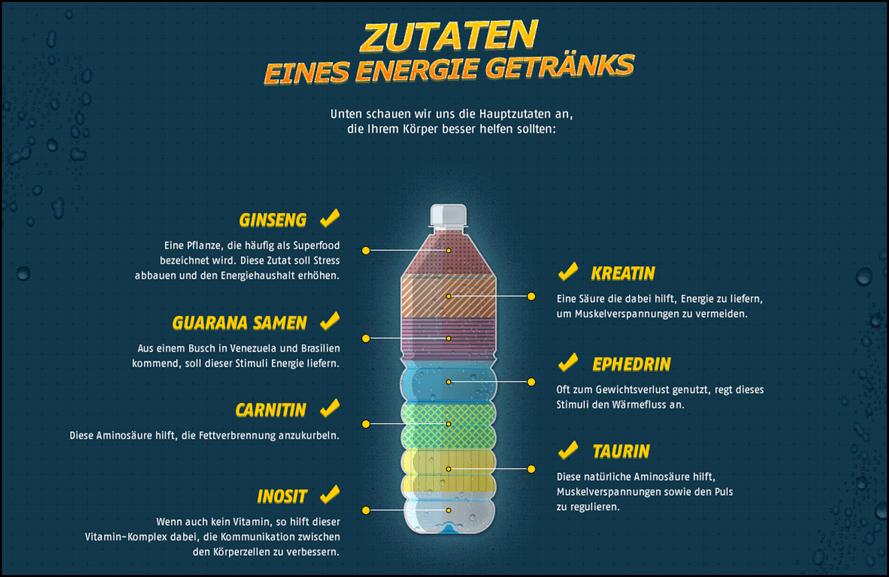 Energydrink Zutaten